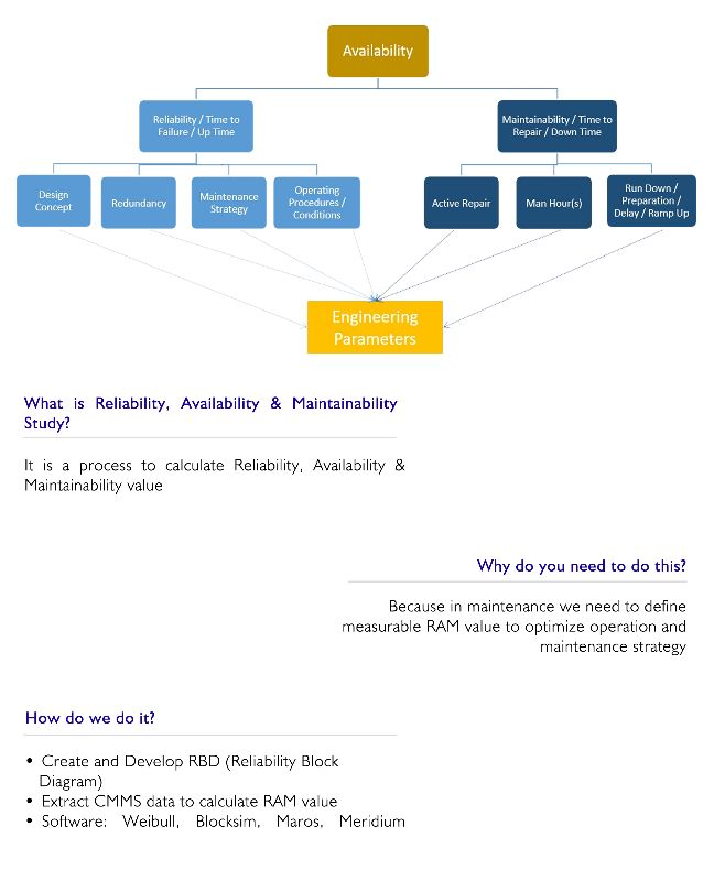 Reliability, Availability & Maintainability Study